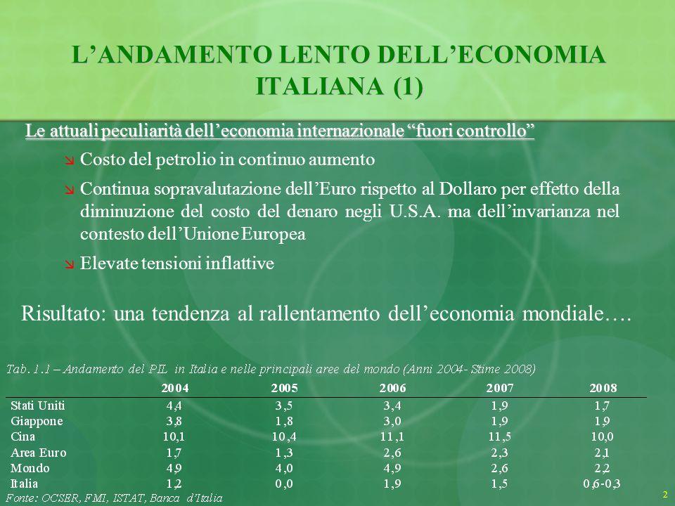 2 LANDAMENTO LENTO DELLECONOMIA ITALIANA (1) Le attuali peculiarità delleconomia internazionale fuori controllo Costo del petrolio in continuo aumento Continua sopravalutazione dellEuro rispetto al Dollaro per effetto della diminuzione del costo del denaro negli U.S.A.