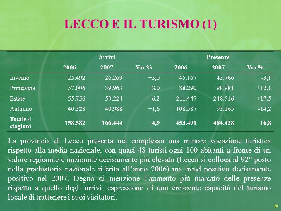 20 LECCO E IL TURISMO (1) ArriviPresenze 20062007Var.%20062007Var.% Inverno25.49226.269+3,045.16743.766-3,1 Primavera37.00639.963+8,088.29098.981+12,1 Estate55.75659.224+6,2211.447248.516+17,5 Autunno40.32840.988+1,6108.58793.165-14,2 Totale 4 stagioni 158.582166.444+4,9453.491484.428+6,8 La provincia di Lecco presenta nel complesso una minore vocazione turistica rispetto alla media nazionale, con quasi 48 turisti ogni 100 abitanti a fronte di un valore regionale e nazionale decisamente più elevato (Lecco si colloca al 92° posto nella graduatoria nazionale riferita allanno 2006) ma trend positivo decisamente positivo nel 2007.
