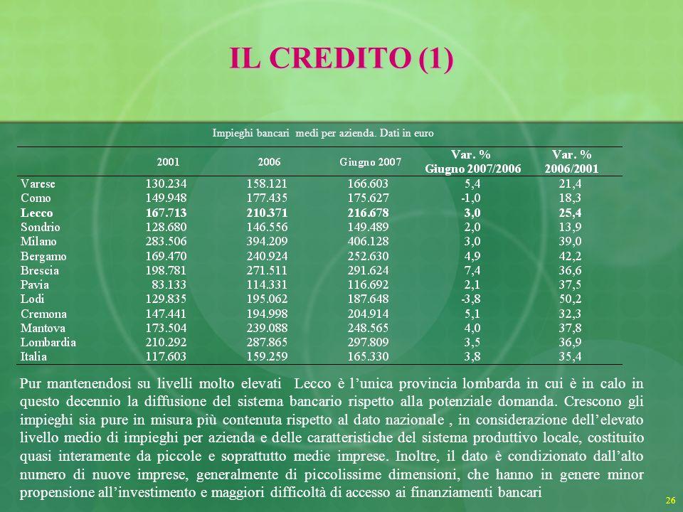 26 IL CREDITO (1) Pur mantenendosi su livelli molto elevati Lecco è lunica provincia lombarda in cui è in calo in questo decennio la diffusione del sistema bancario rispetto alla potenziale domanda.