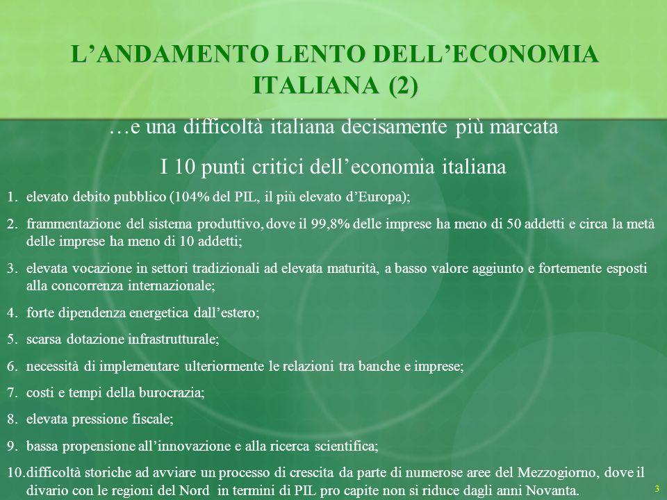3 LANDAMENTO LENTO DELLECONOMIA ITALIANA (2) …e una difficoltà italiana decisamente più marcata I 10 punti critici delleconomia italiana 1.elevato debito pubblico (104% del PIL, il più elevato dEuropa); 2.frammentazione del sistema produttivo, dove il 99,8% delle imprese ha meno di 50 addetti e circa la metà delle imprese ha meno di 10 addetti; 3.elevata vocazione in settori tradizionali ad elevata maturità, a basso valore aggiunto e fortemente esposti alla concorrenza internazionale; 4.forte dipendenza energetica dallestero; 5.scarsa dotazione infrastrutturale; 6.necessità di implementare ulteriormente le relazioni tra banche e imprese; 7.costi e tempi della burocrazia; 8.elevata pressione fiscale; 9.bassa propensione allinnovazione e alla ricerca scientifica; 10.difficoltà storiche ad avviare un processo di crescita da parte di numerose aree del Mezzogiorno, dove il divario con le regioni del Nord in termini di PIL pro capite non si riduce dagli anni Novanta.