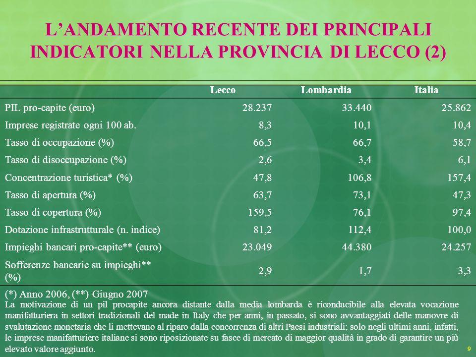 9 LANDAMENTO RECENTE DEI PRINCIPALI INDICATORI NELLA PROVINCIA DI LECCO (2) LeccoLombardiaItalia PIL pro-capite (euro)28.23733.44025.862 Imprese registrate ogni 100 ab.8,310,110,4 Tasso di occupazione (%)66,566,758,7 Tasso di disoccupazione (%)2,63,46,1 Concentrazione turistica* (%)47,8106,8157,4 Tasso di apertura (%)63,773,147,3 Tasso di copertura (%)159,576,197,4 Dotazione infrastrutturale (n.