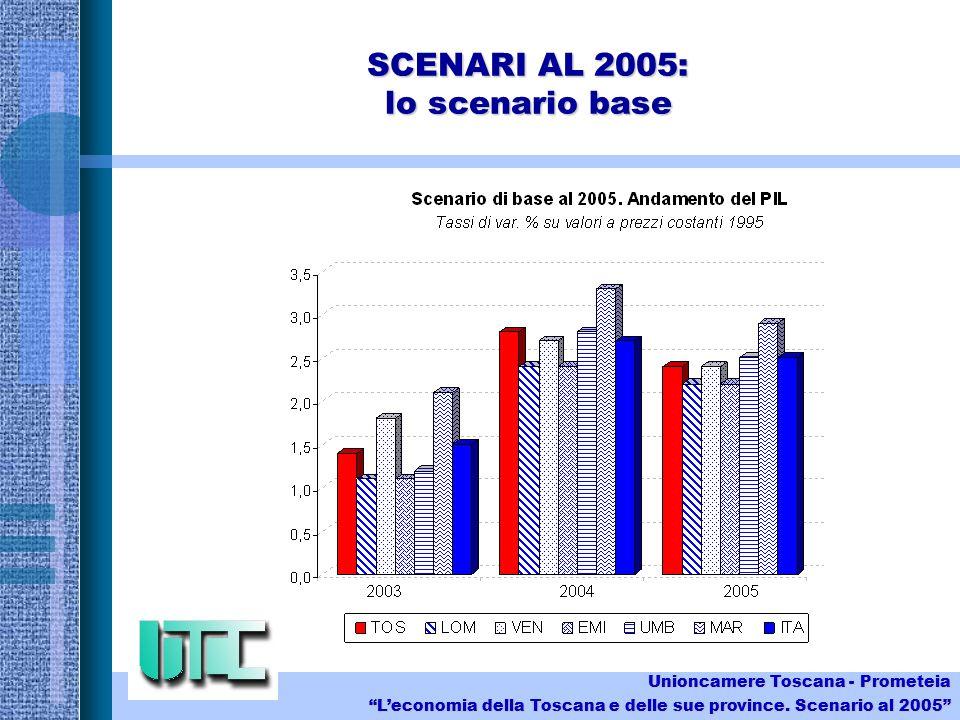 SCENARI AL 2005: lo scenario base Unioncamere Toscana - Prometeia Leconomia della Toscana e delle sue province.