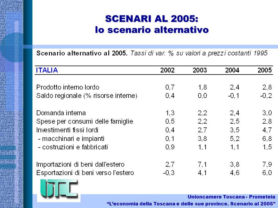 SCENARI AL 2005: lo scenario alternativo Unioncamere Toscana - Prometeia Leconomia della Toscana e delle sue province.