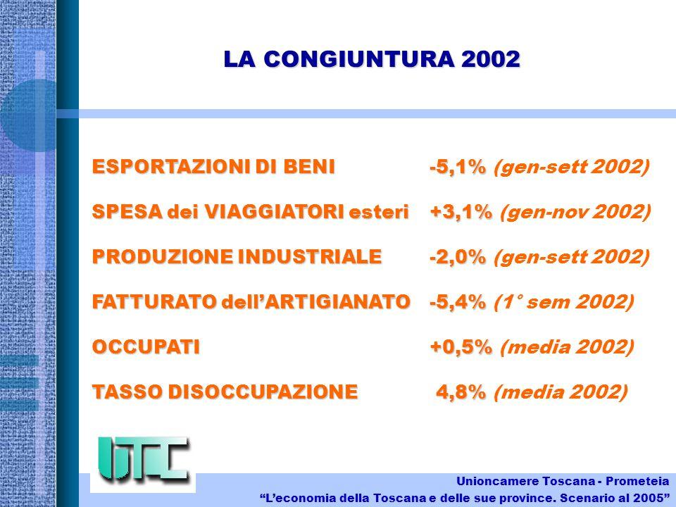 LA CONGIUNTURA 2002 ESPORTAZIONI DI BENI-5,1% ESPORTAZIONI DI BENI-5,1% (gen-sett 2002) SPESA dei VIAGGIATORI esteri+3,1% SPESA dei VIAGGIATORI esteri+3,1% (gen-nov 2002) PRODUZIONE INDUSTRIALE-2,0% PRODUZIONE INDUSTRIALE-2,0% (gen-sett 2002) FATTURATO dellARTIGIANATO-5,4% FATTURATO dellARTIGIANATO-5,4% (1° sem 2002) OCCUPATI+0,5% OCCUPATI+0,5% (media 2002) TASSO DISOCCUPAZIONE 4,8% TASSO DISOCCUPAZIONE 4,8% (media 2002) Unioncamere Toscana - Prometeia Leconomia della Toscana e delle sue province.