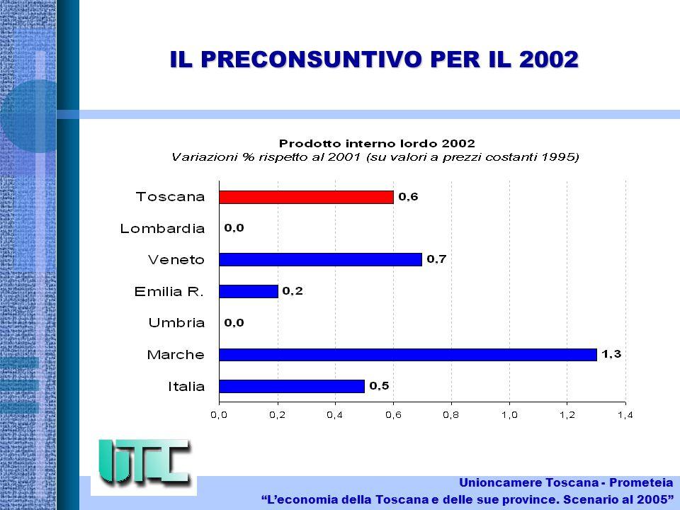 IL PRECONSUNTIVO PER IL 2002 Unioncamere Toscana - Prometeia Leconomia della Toscana e delle sue province.