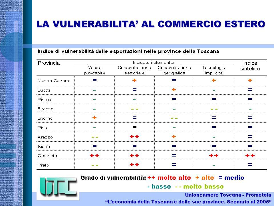 LA VULNERABILITA AL COMMERCIO ESTERO Grado di vulnerabilità: ++ molto alto + alto = medio - basso - - molto basso Unioncamere Toscana - Prometeia Leconomia della Toscana e delle sue province.