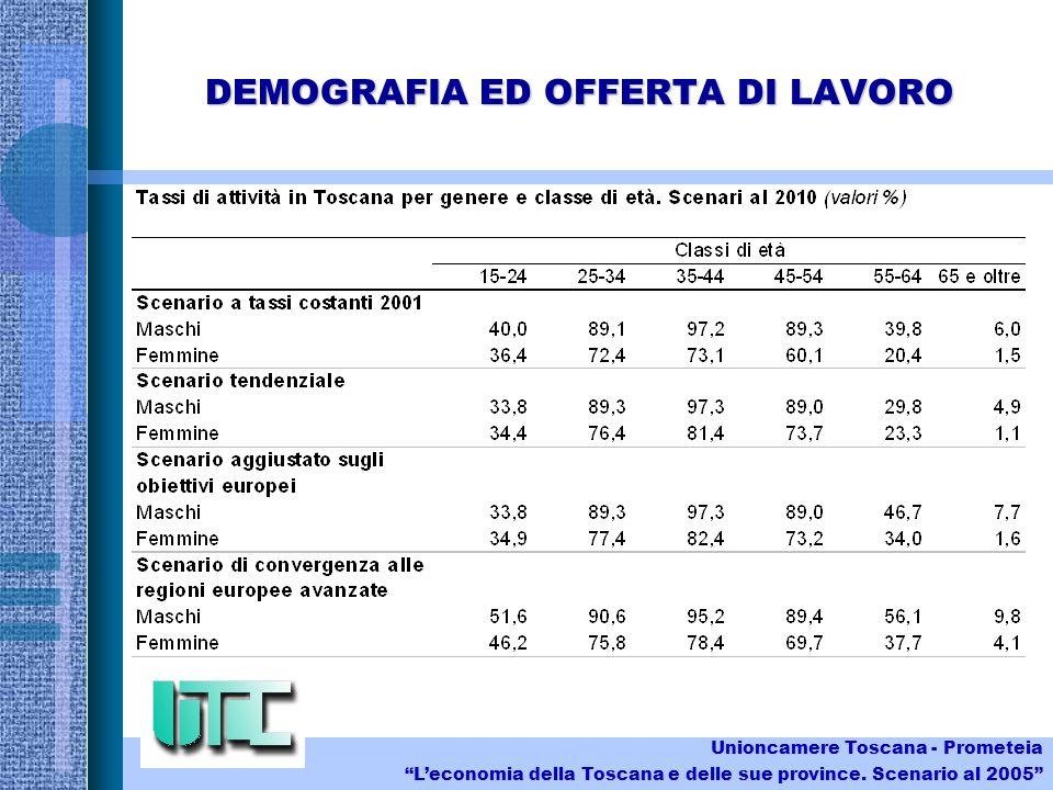 DEMOGRAFIA ED OFFERTA DI LAVORO Unioncamere Toscana - Prometeia Leconomia della Toscana e delle sue province.