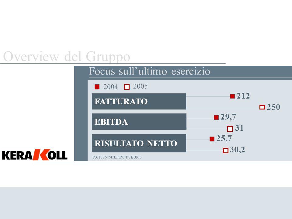 Overview del Gruppo Le performance di Kerakoll trovano riscontro nellindagine 2003 di Mediobanca sulle principali società italiane.
