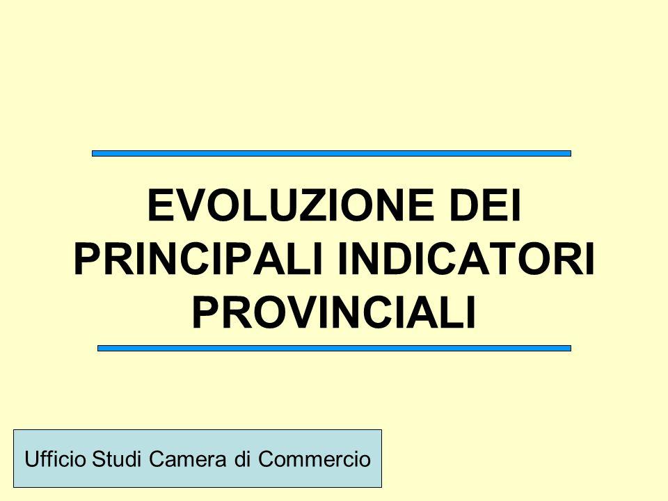 EVOLUZIONE DEI PRINCIPALI INDICATORI PROVINCIALI Ufficio Studi Camera di Commercio