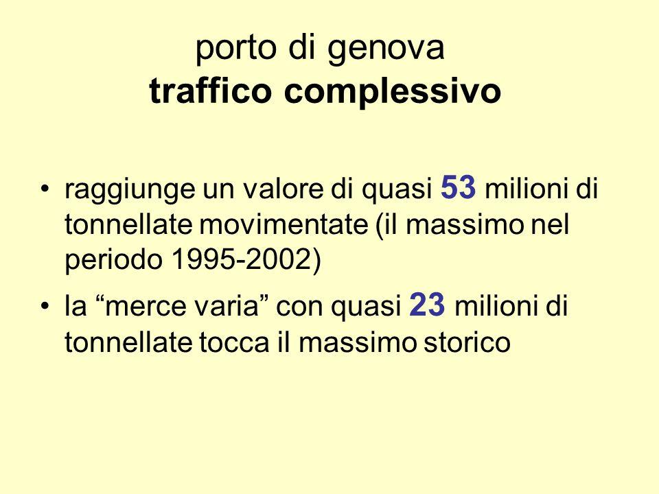 porto di genova traffico complessivo raggiunge un valore di quasi 53 milioni di tonnellate movimentate (il massimo nel periodo 1995-2002) la merce varia con quasi 23 milioni di tonnellate tocca il massimo storico