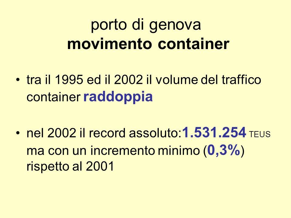 porto di genova movimento container tra il 1995 ed il 2002 il volume del traffico container raddoppia nel 2002 il record assoluto: 1.531.254 TEUS ma con un incremento minimo ( 0,3% ) rispetto al 2001