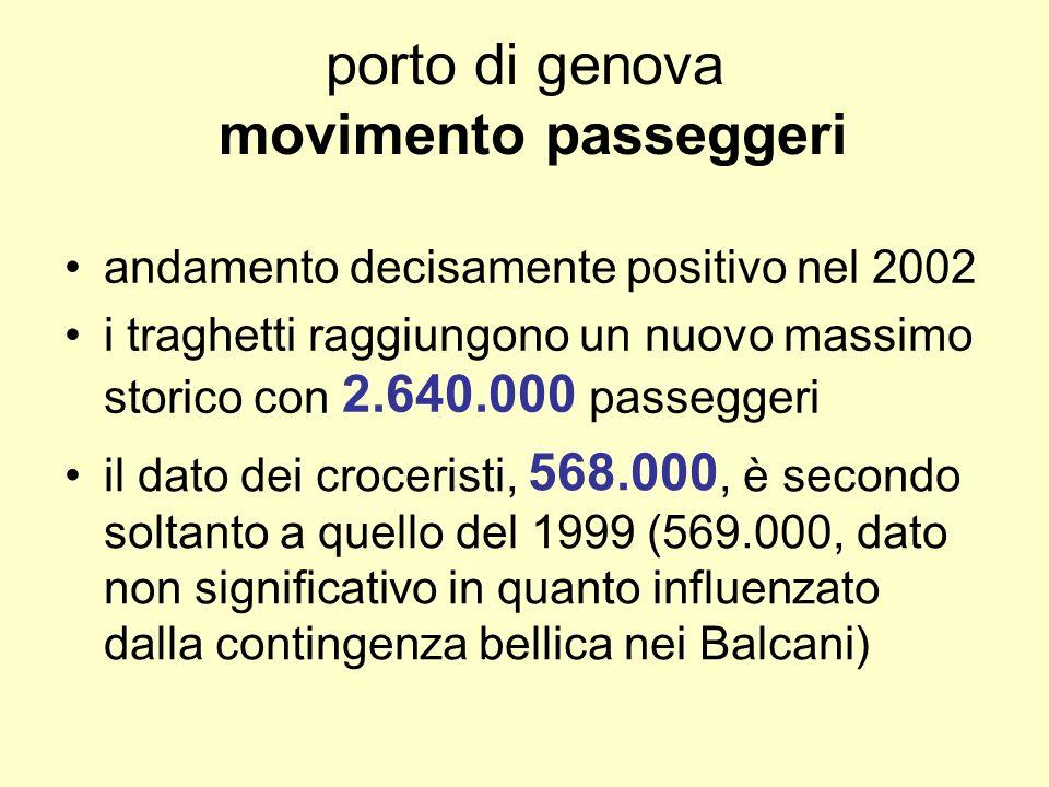 porto di genova movimento passeggeri andamento decisamente positivo nel 2002 i traghetti raggiungono un nuovo massimo storico con 2.640.000 passeggeri