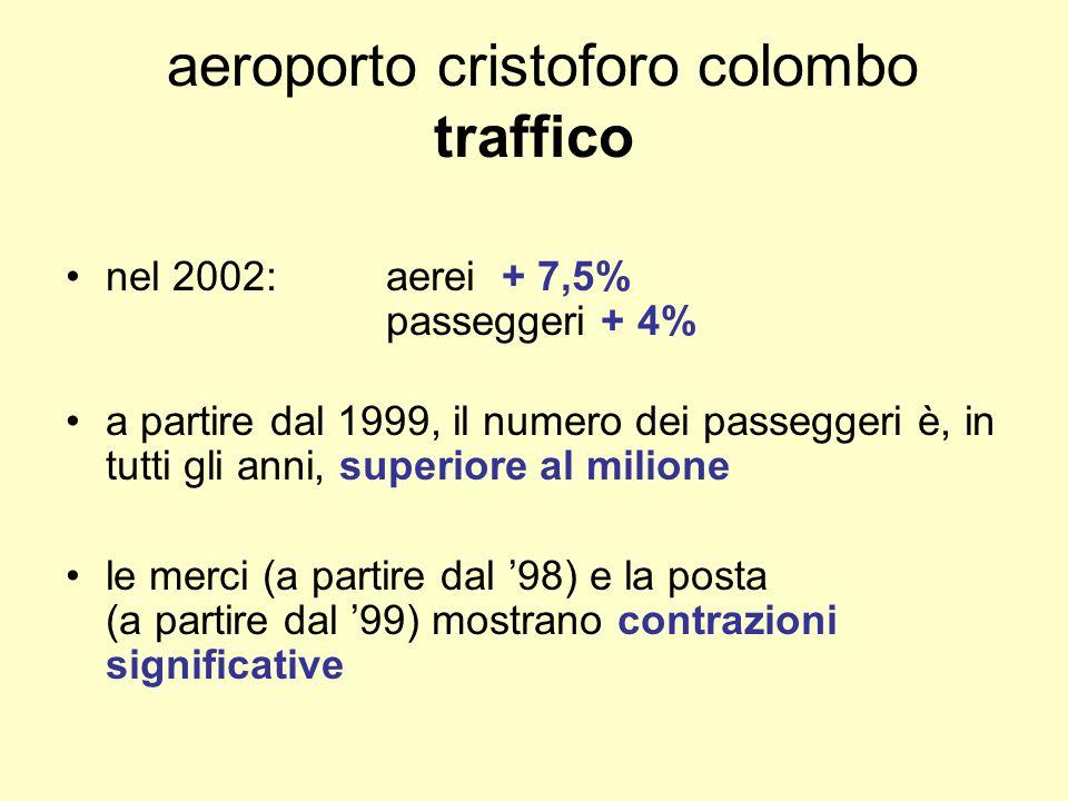 aeroporto cristoforo colombo traffico nel 2002:aerei + 7,5% passeggeri + 4% a partire dal 1999, il numero dei passeggeri è, in tutti gli anni, superiore al milione le merci (a partire dal 98) e la posta (a partire dal 99) mostrano contrazioni significative