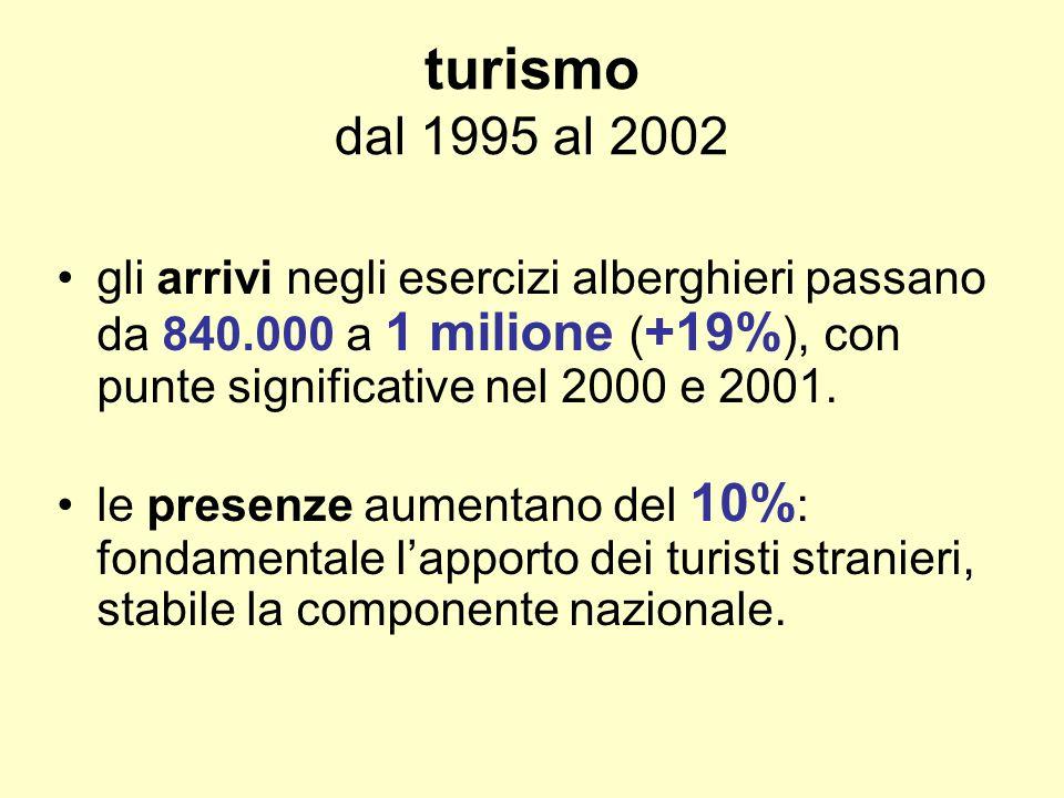 turismo dal 1995 al 2002 gli arrivi negli esercizi alberghieri passano da 840.000 a 1 milione ( +19% ), con punte significative nel 2000 e 2001.