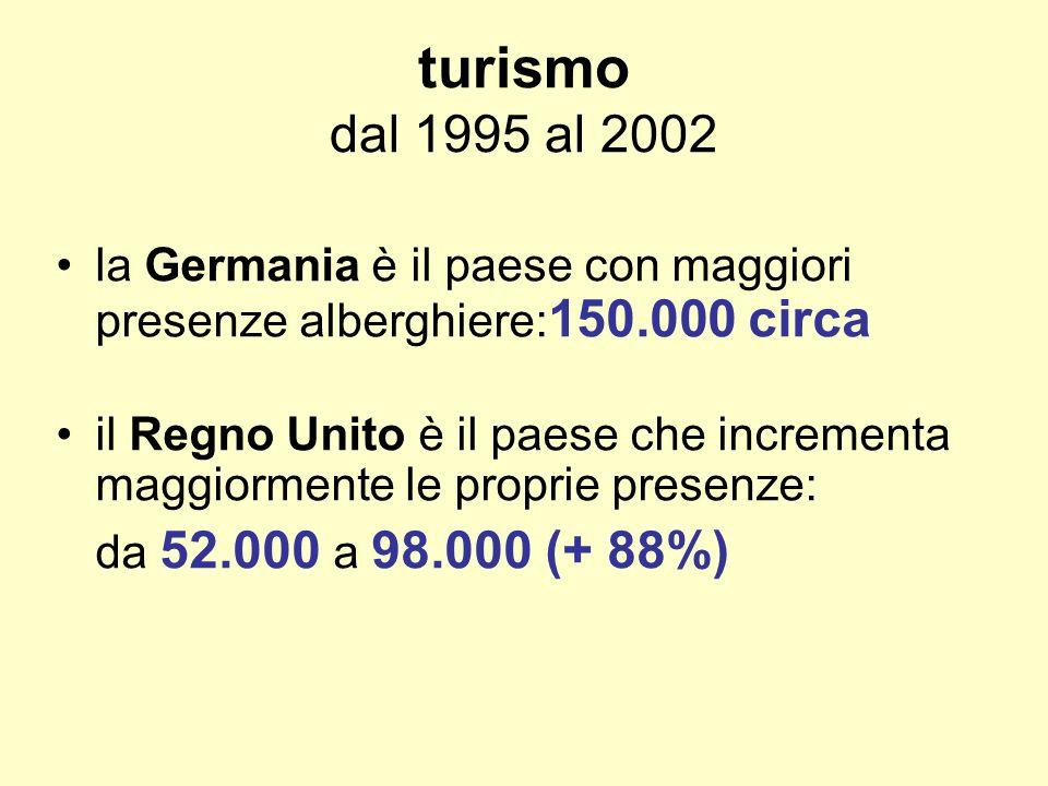 turismo dal 1995 al 2002 la Germania è il paese con maggiori presenze alberghiere: 150.000 circa il Regno Unito è il paese che incrementa maggiormente le proprie presenze: da 52.000 a 98.000 (+ 88%)