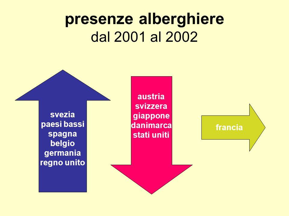 presenze alberghiere dal 2001 al 2002 svezia paesi bassi spagna belgio germania regno unito austria svizzera giappone danimarca stati uniti francia