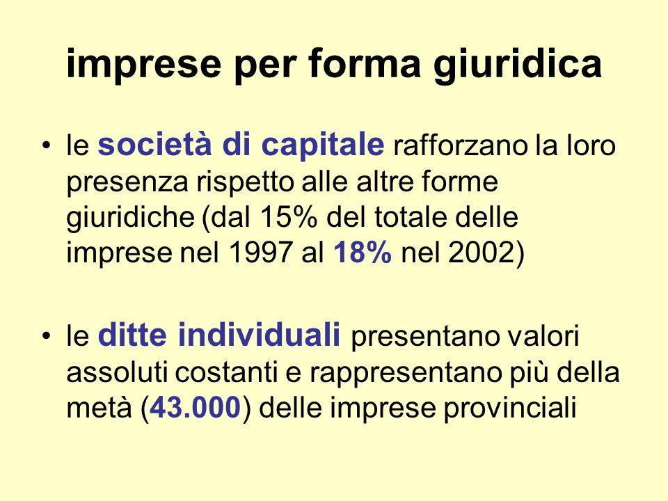 imprese per forma giuridica le società di capitale rafforzano la loro presenza rispetto alle altre forme giuridiche (dal 15% del totale delle imprese