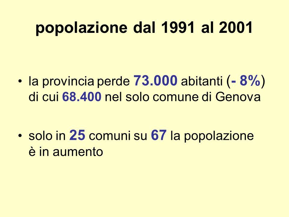popolazione dal 1991 al 2001 la provincia perde 73.000 abitanti (- 8%) di cui 68.400 nel solo comune di Genova solo in 25 comuni su 67 la popolazione è in aumento