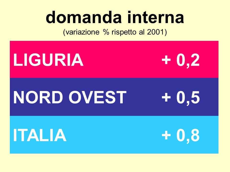 domanda interna (variazione % rispetto al 2001) LIGURIA+ 0,2 NORD OVEST+ 0,5 ITALIA+ 0,8