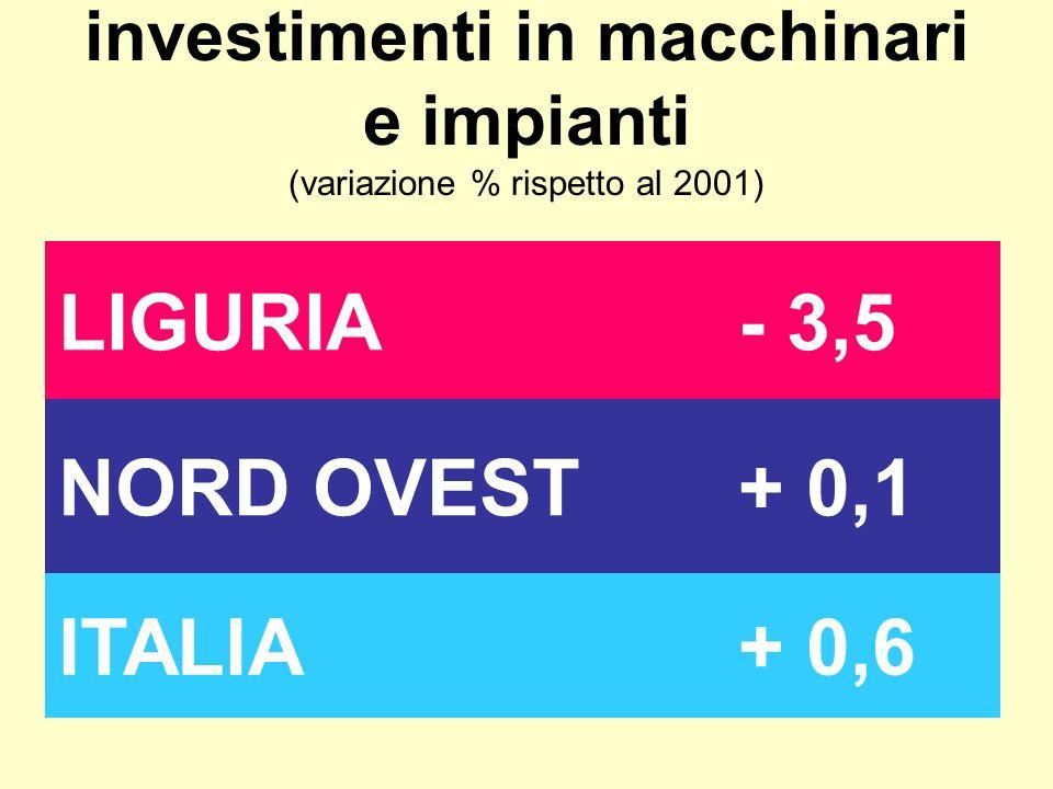 investimenti in macchinari e impianti (variazione % rispetto al 2001) LIGURIA- 3,5 NORD OVEST+ 0,1 ITALIA+ 0,6