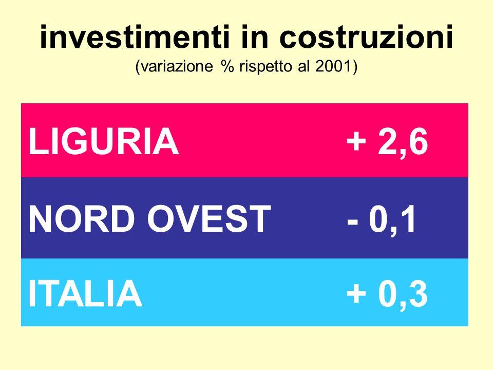 investimenti in costruzioni (variazione % rispetto al 2001) LIGURIA+ 2,6 NORD OVEST- 0,1 ITALIA+ 0,3
