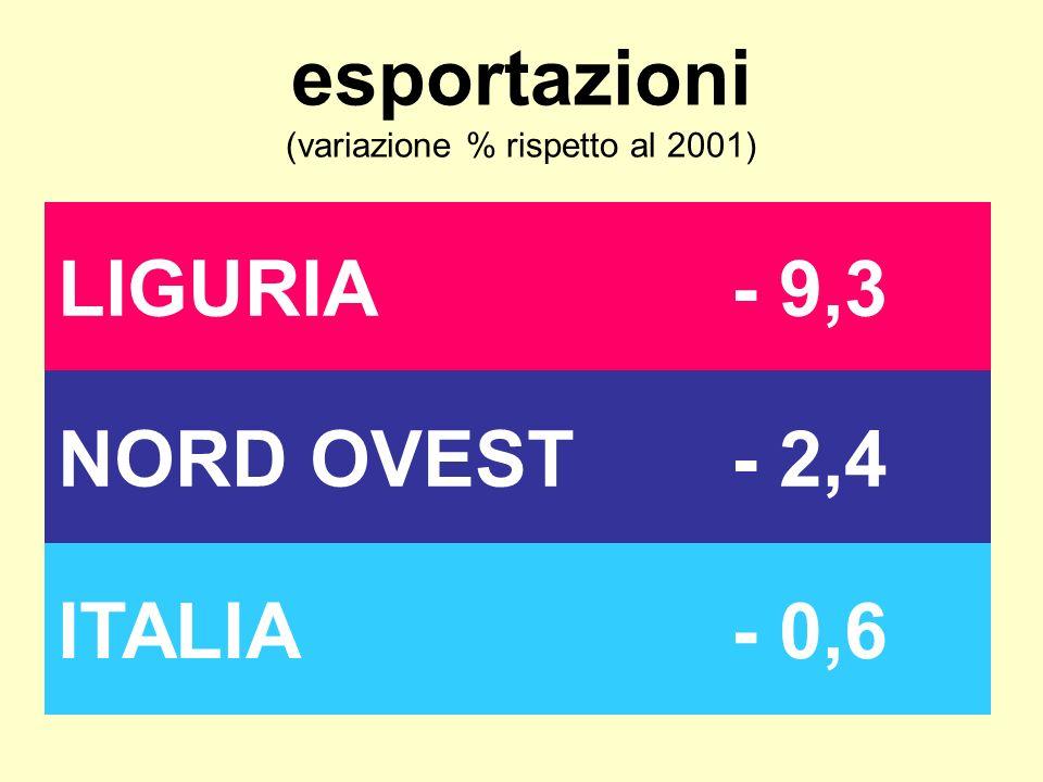 esportazioni (variazione % rispetto al 2001) LIGURIA- 9,3 NORD OVEST- 2,4 ITALIA- 0,6