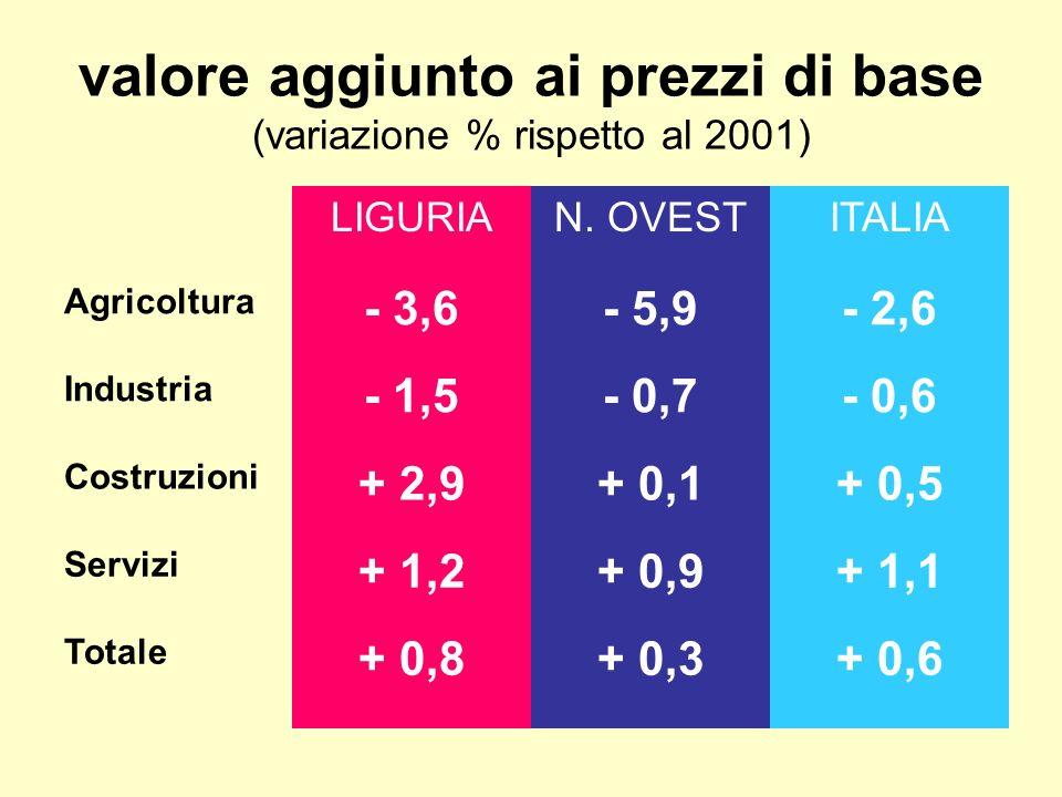 valore aggiunto ai prezzi di base (variazione % rispetto al 2001) LIGURIAN. OVESTITALIA Agricoltura - 3,6- 5,9- 2,6 Industria - 1,5- 0,7- 0,6 Costruzi