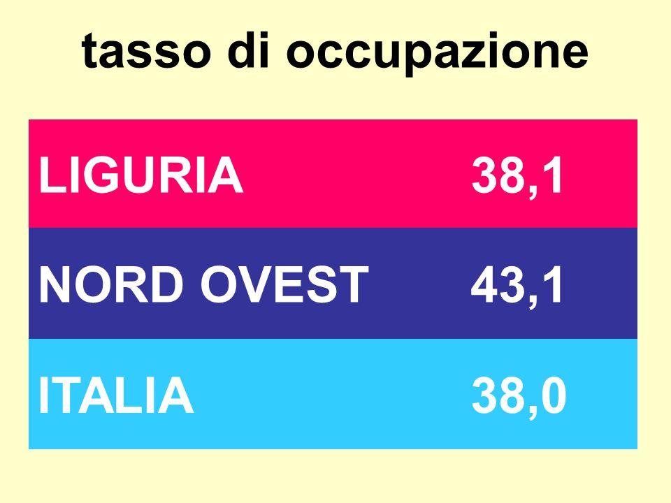 tasso di occupazione LIGURIA38,1 NORD OVEST43,1 ITALIA38,0