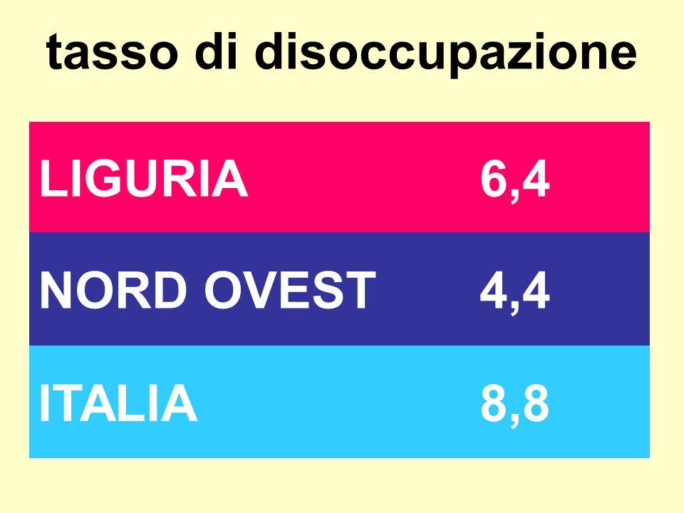 tasso di disoccupazione LIGURIA6,4 NORD OVEST4,4 ITALIA8,8