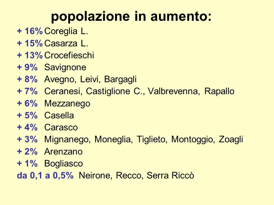 popolazione in aumento: + 16%Coreglia L. + 15%Casarza L. + 13%Crocefieschi + 9%Savignone + 8%Avegno, Leivi, Bargagli + 7%Ceranesi, Castiglione C., Val