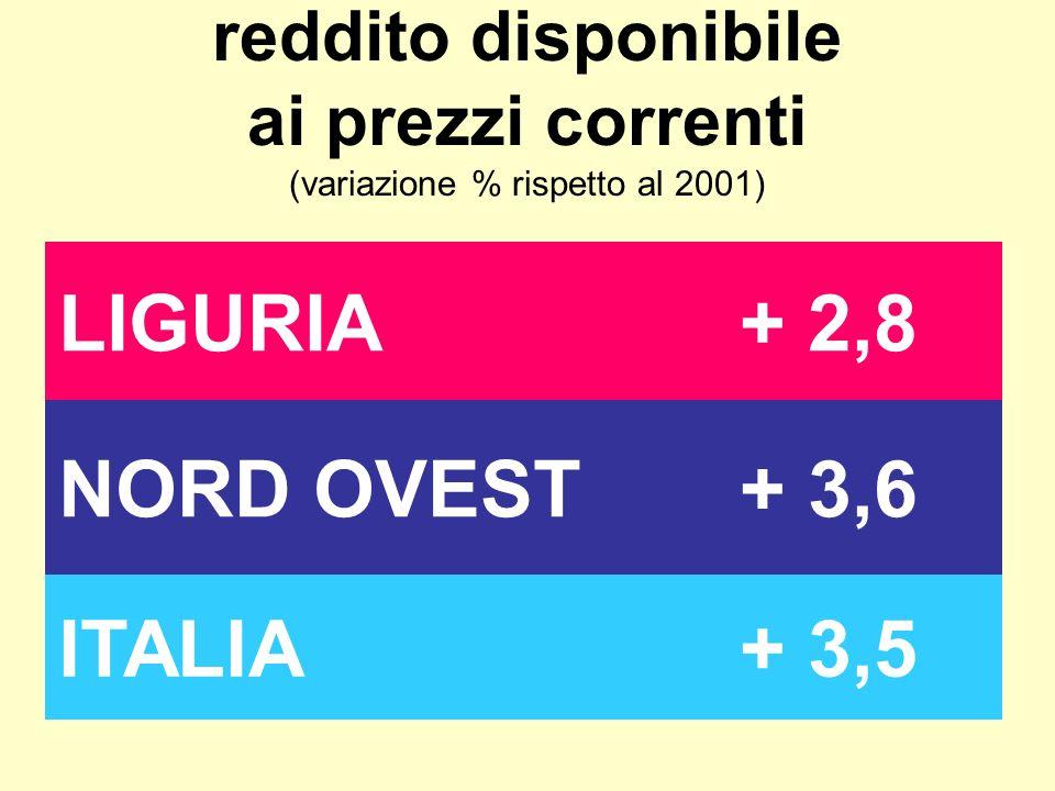 reddito disponibile ai prezzi correnti (variazione % rispetto al 2001) LIGURIA+ 2,8 NORD OVEST+ 3,6 ITALIA+ 3,5