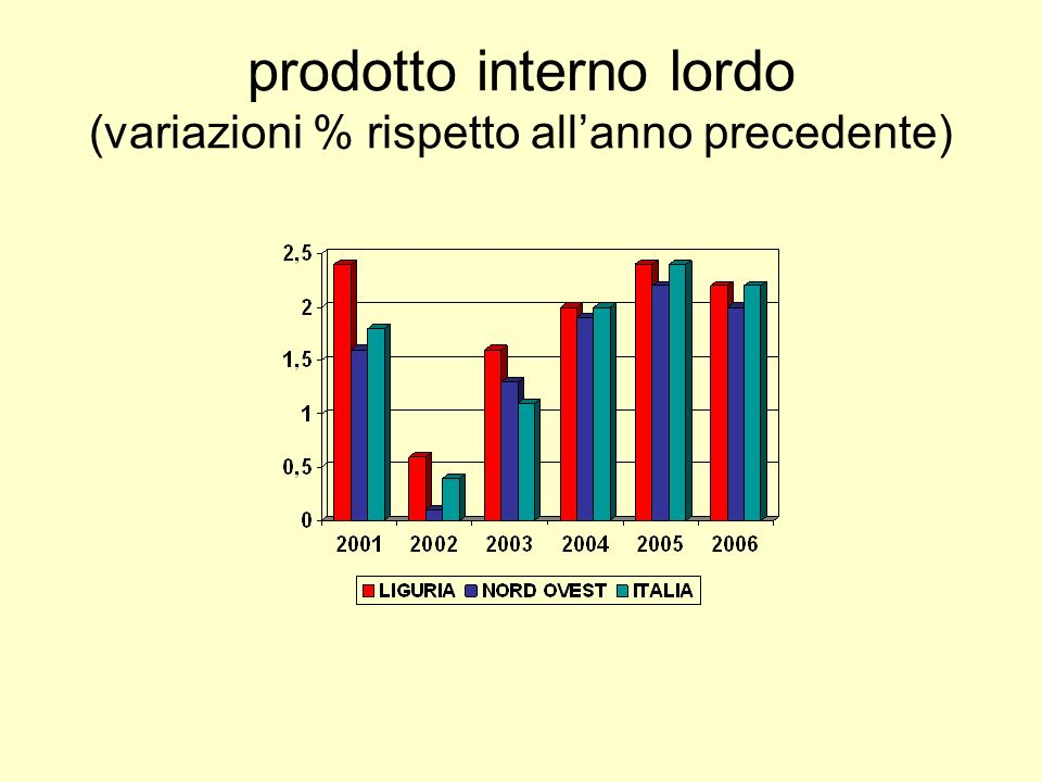 prodotto interno lordo (variazioni % rispetto allanno precedente)