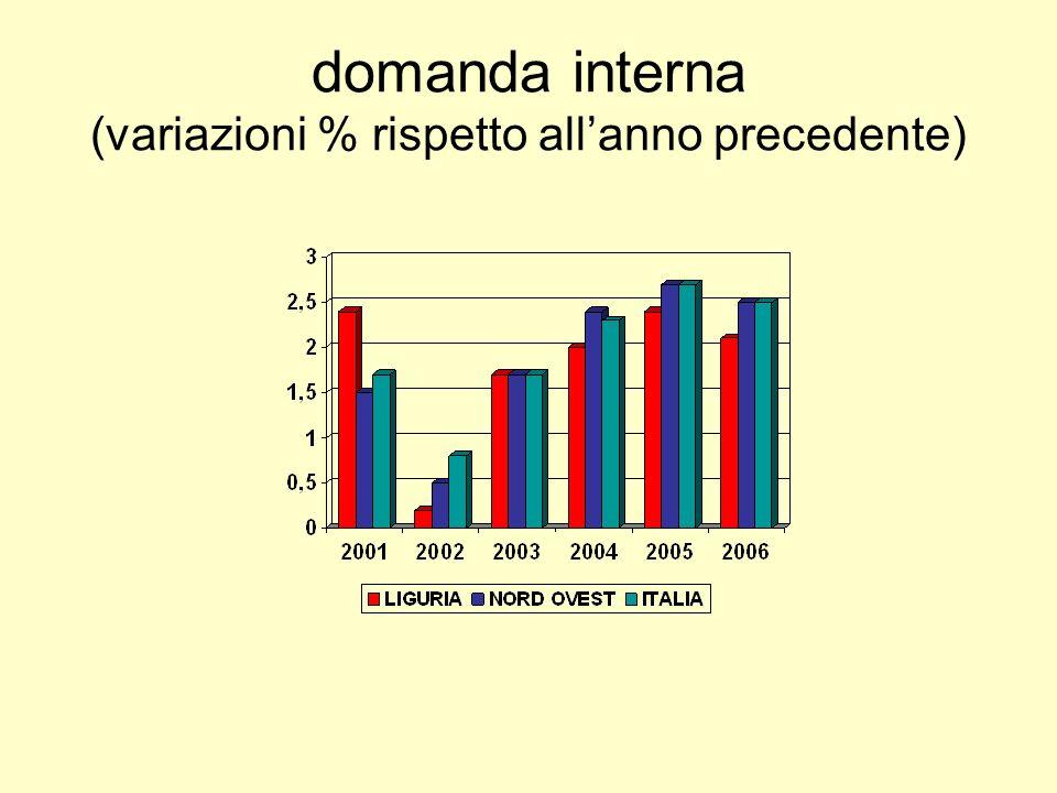 domanda interna (variazioni % rispetto allanno precedente)