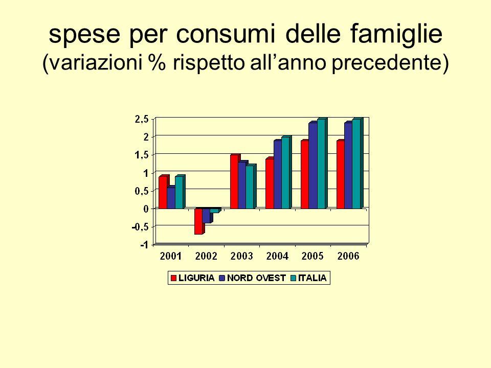 spese per consumi delle famiglie (variazioni % rispetto allanno precedente)