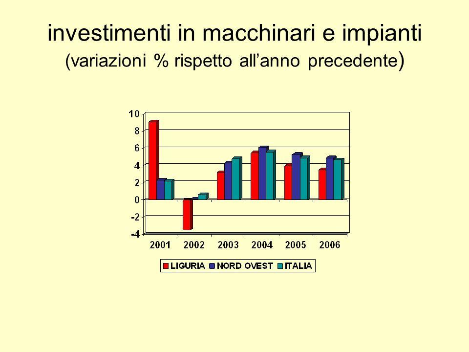 investimenti in macchinari e impianti (variazioni % rispetto allanno precedente )