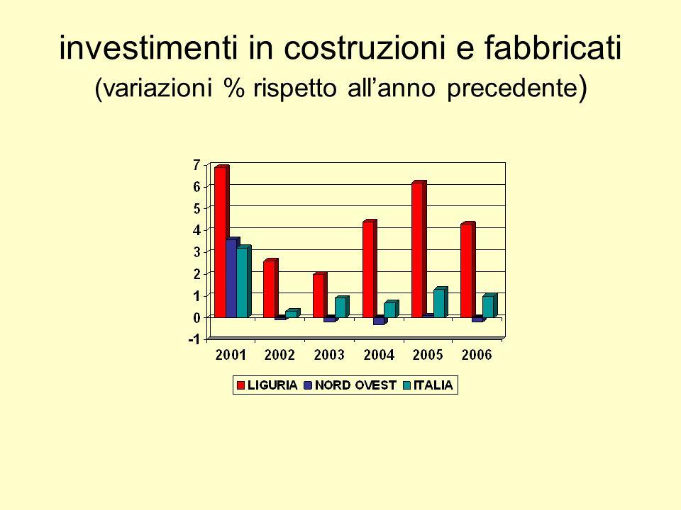 investimenti in costruzioni e fabbricati (variazioni % rispetto allanno precedente )