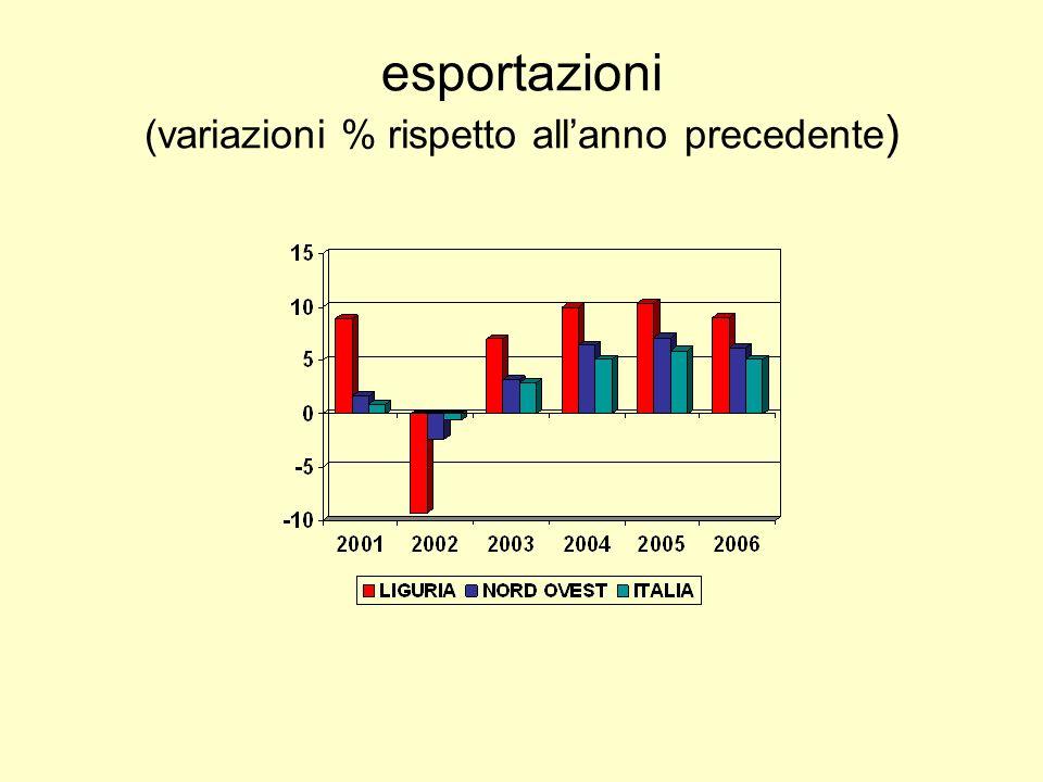 esportazioni (variazioni % rispetto allanno precedente )