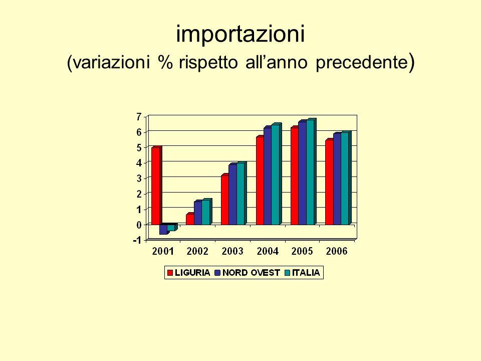 importazioni (variazioni % rispetto allanno precedente )