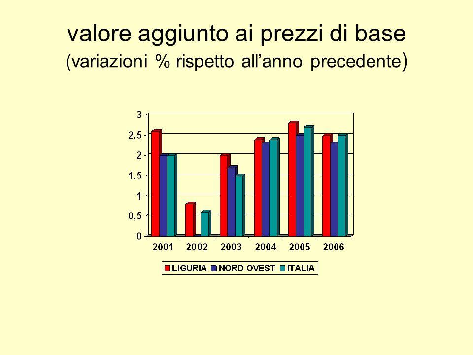valore aggiunto ai prezzi di base (variazioni % rispetto allanno precedente )