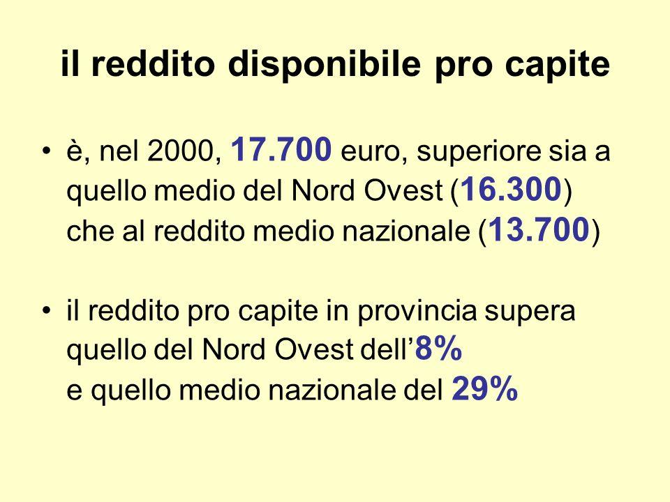 il reddito disponibile pro capite è, nel 2000, 17.700 euro, superiore sia a quello medio del Nord Ovest ( 16.300 ) che al reddito medio nazionale ( 13.700 ) il reddito pro capite in provincia supera quello del Nord Ovest dell 8% e quello medio nazionale del 29%