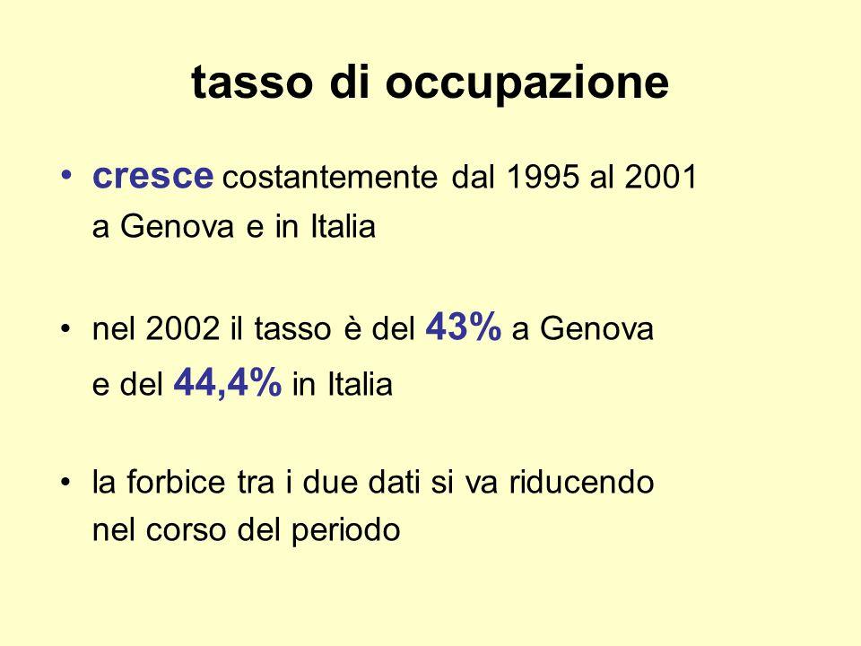 tasso di occupazione cresce costantemente dal 1995 al 2001 a Genova e in Italia nel 2002 il tasso è del 43% a Genova e del 44,4% in Italia la forbice tra i due dati si va riducendo nel corso del periodo