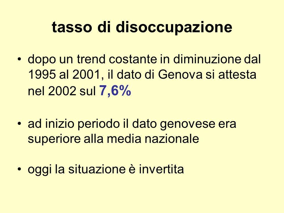 tasso di disoccupazione dopo un trend costante in diminuzione dal 1995 al 2001, il dato di Genova si attesta nel 2002 sul 7,6% ad inizio periodo il dato genovese era superiore alla media nazionale oggi la situazione è invertita