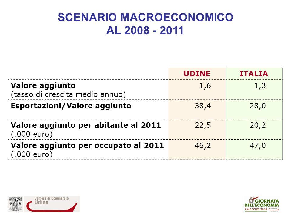 UDINEITALIA Valore aggiunto (tasso di crescita medio annuo) 1,61,3 Esportazioni/Valore aggiunto38,428,0 Valore aggiunto per abitante al 2011 (.000 euro) 22,520,2 Valore aggiunto per occupato al 2011 (.000 euro) 46,247,0 SCENARIO MACROECONOMICO AL 2008 - 2011