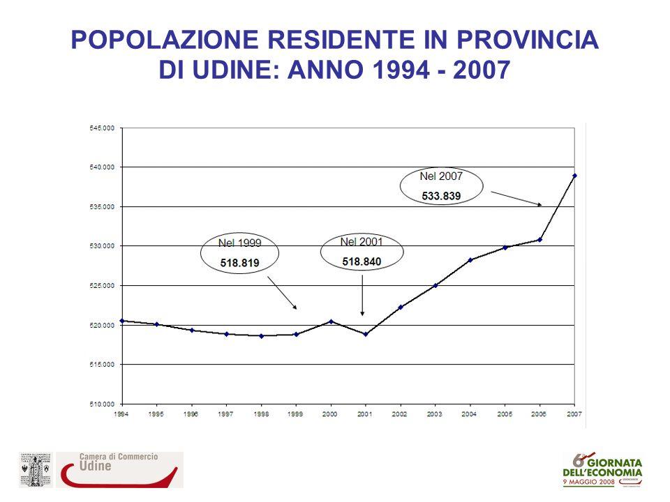 POPOLAZIONE RESIDENTE IN PROVINCIA DI UDINE: ANNO 1994 - 2007