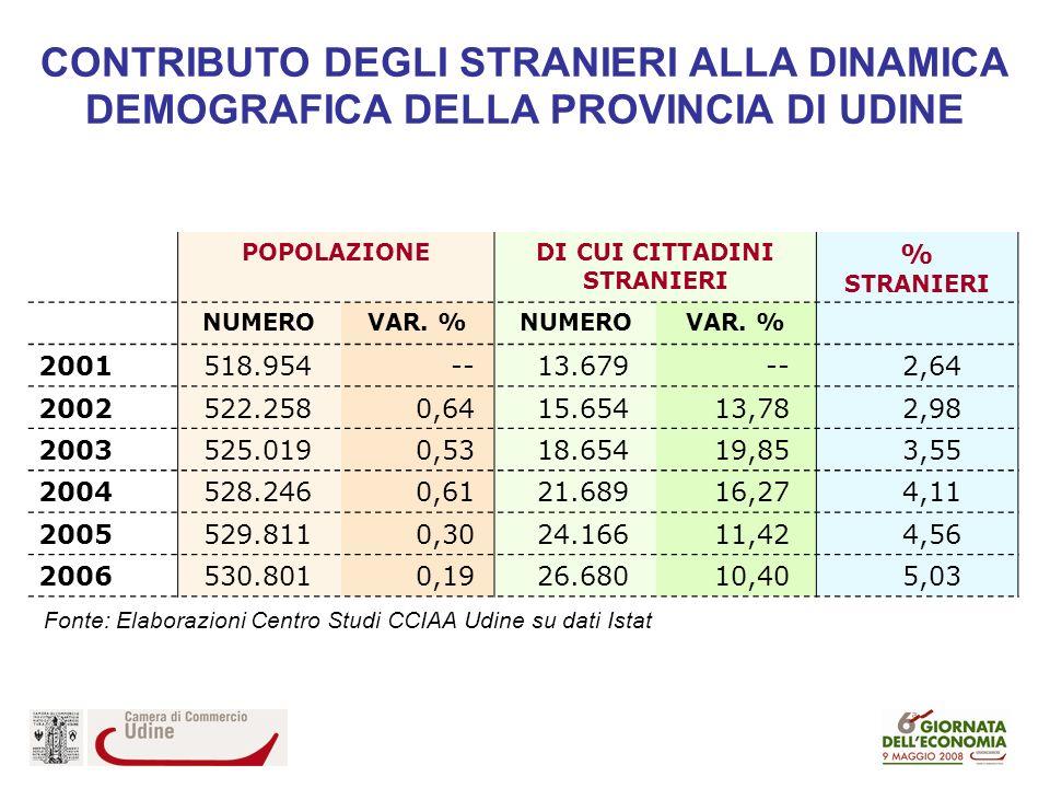 CONTRIBUTO DEGLI STRANIERI ALLA DINAMICA DEMOGRAFICA DELLA PROVINCIA DI UDINE POPOLAZIONEDI CUI CITTADINI STRANIERI % STRANIERI NUMEROVAR.