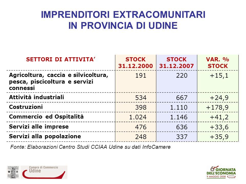 IMPRENDITORI EXTRACOMUNITARI IN PROVINCIA DI UDINE SETTORI DI ATTIVITA STOCK 31.12.2000 STOCK 31.12.2007 VAR.