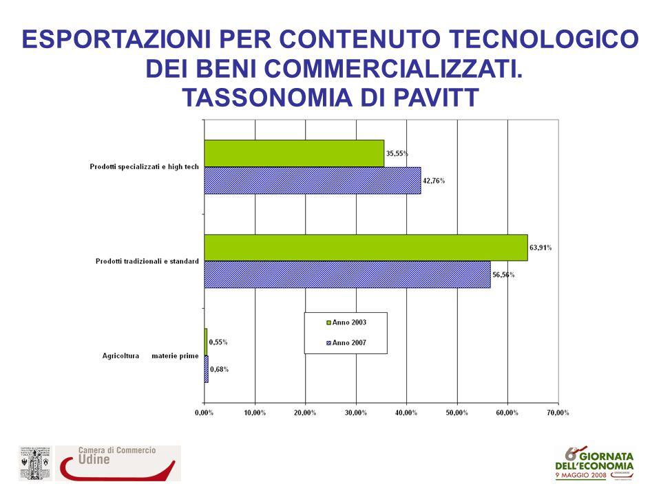ESPORTAZIONI PER CONTENUTO TECNOLOGICO DEI BENI COMMERCIALIZZATI. TASSONOMIA DI PAVITT