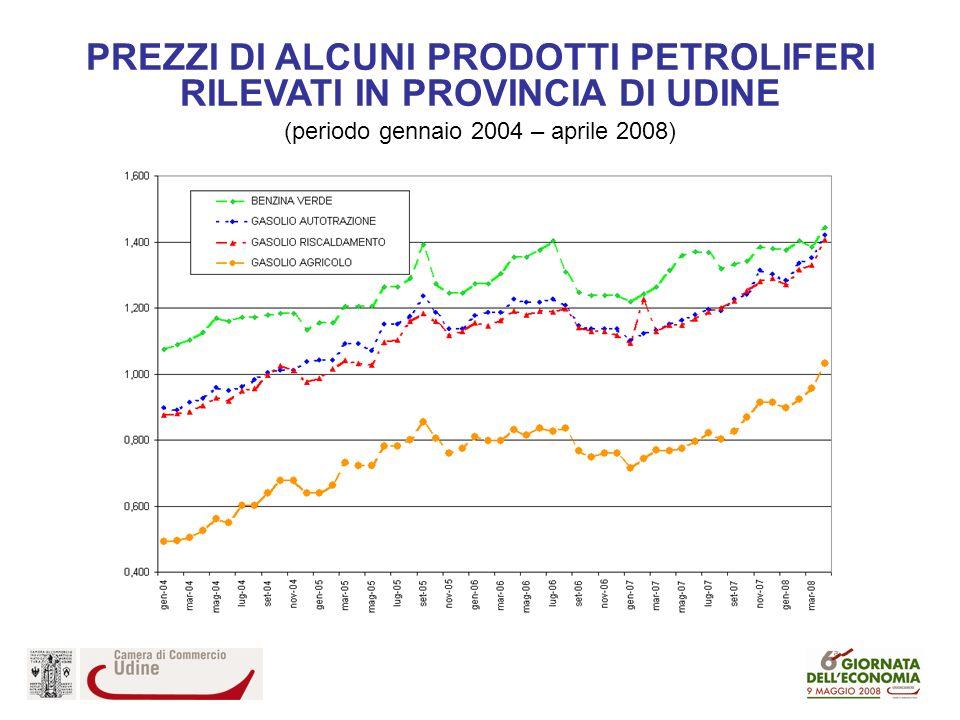 PREZZI DI ALCUNI PRODOTTI PETROLIFERI RILEVATI IN PROVINCIA DI UDINE (periodo gennaio 2004 – aprile 2008)