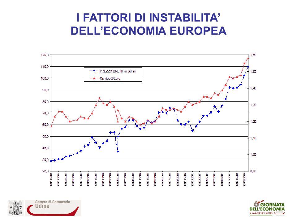 I FATTORI DI INSTABILITA DELLECONOMIA EUROPEA