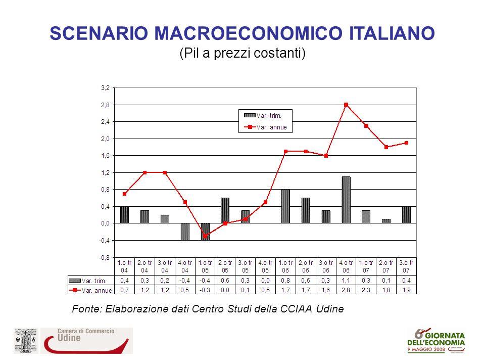 SCENARIO MACROECONOMICO ITALIANO (Pil a prezzi costanti) Fonte: Elaborazione dati Centro Studi della CCIAA Udine